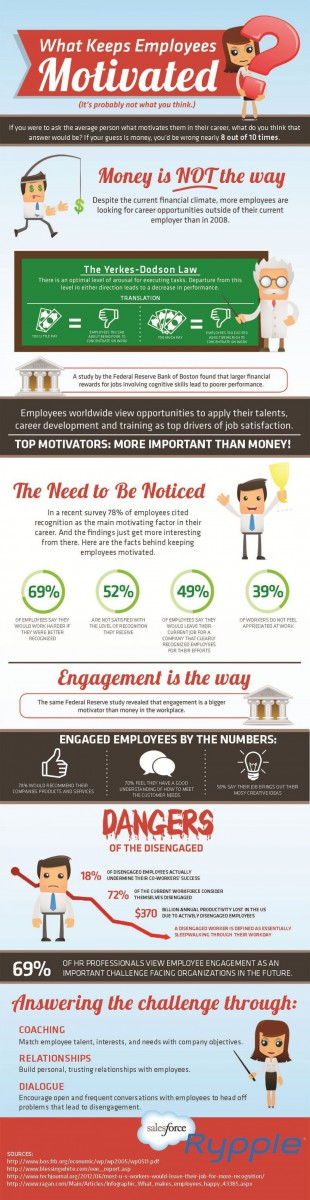 What keeps employees motivated - visually